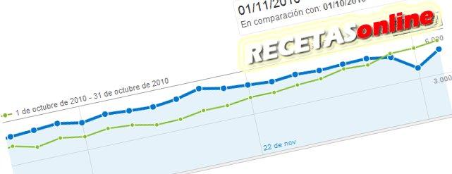 Estadística noviembre RECETASonline - Recetas de cocina