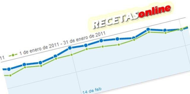 Estadisticas_enero_2011 - Recetas de cocina RECETASonline